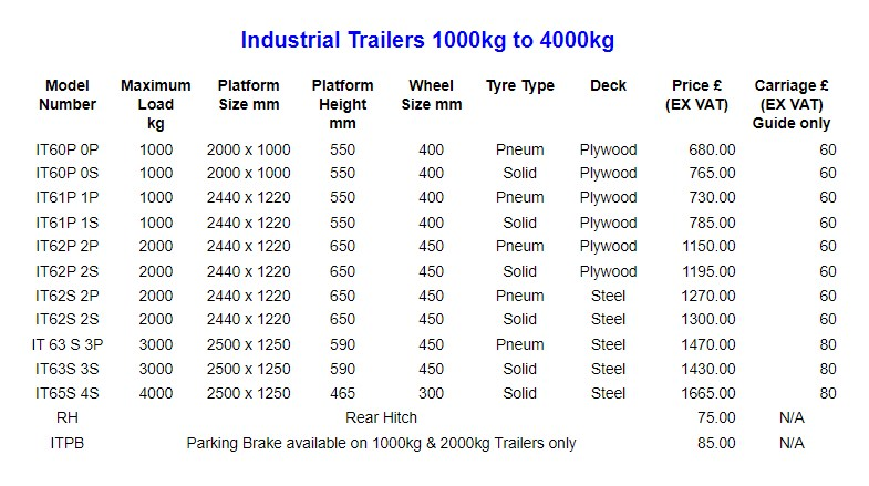 Industrial trailer specification