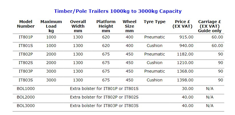 Timber pole trailer specification